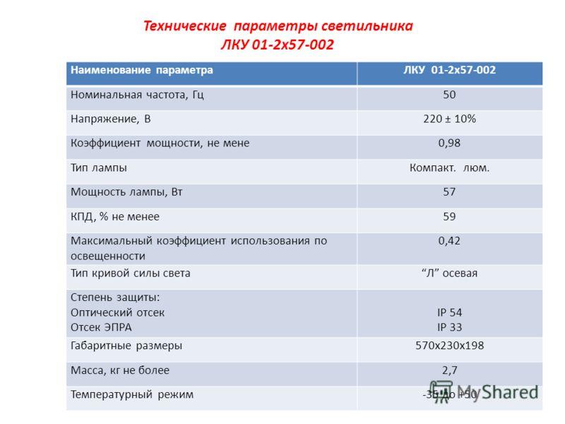 Технические параметры светильника ЛКУ 01-2х57-002 Наименование параметраЛКУ 01-2х57-002 Номинальная частота, Гц50 Напряжение, В220 ± 10% Коэффициент мощности, не мене0,98 Тип лампыКомпакт. люм. Мощность лампы, Вт57 КПД, % не менее59 Максимальный коэф