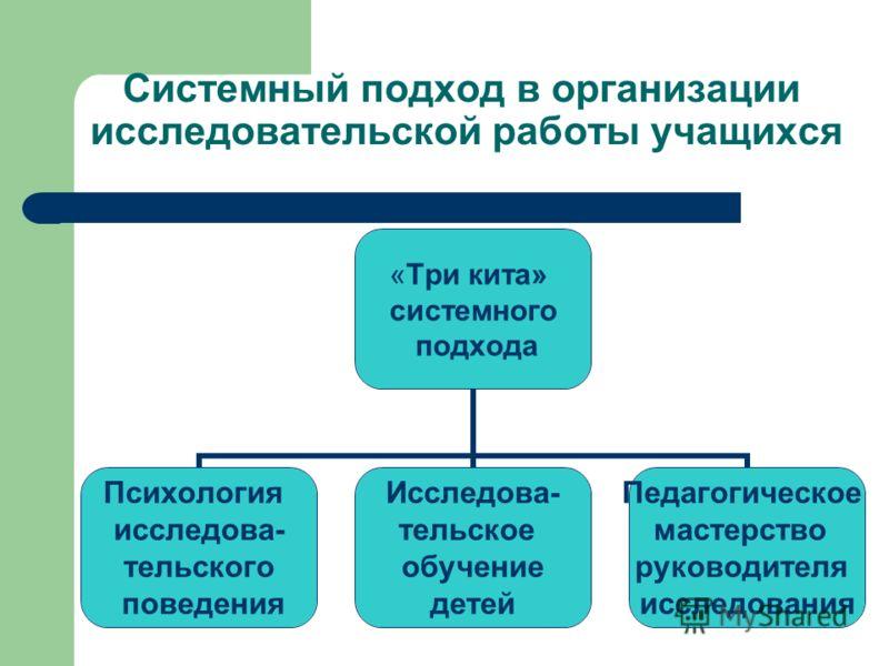 Системный подход в организации исследовательской работы учащихся «Три кита» системного подхода Психология исследова- тельского поведения Исследова- те
