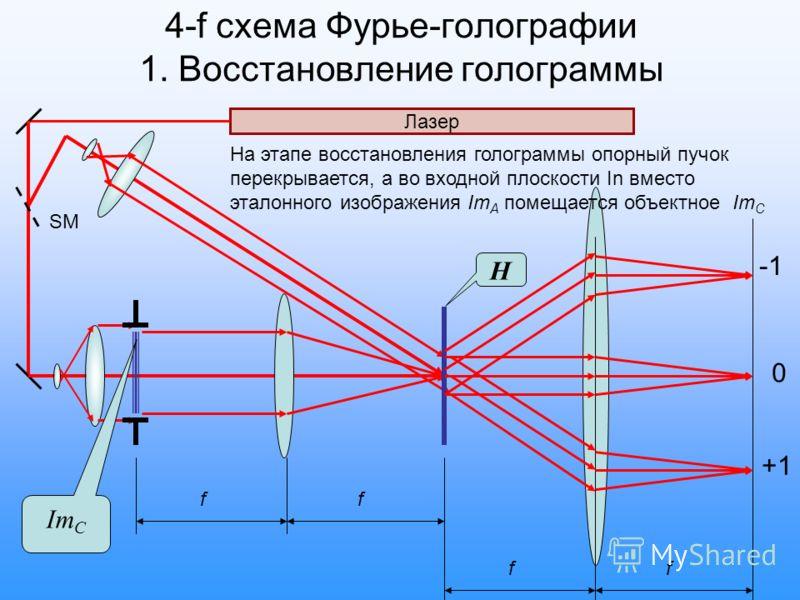 4-f схема Фурье-голографии 1. Восстановление голограммы Лазер SM Im C Н ff На этапе восстановления голограммы опорный пучок перекрывается, а во входной плоскости In вместо эталонного изображения Im A помещается объектное Im C ff +1 0