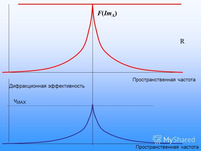 R F(Im A ) Дифракционная эффективность MAX Пространственная частота