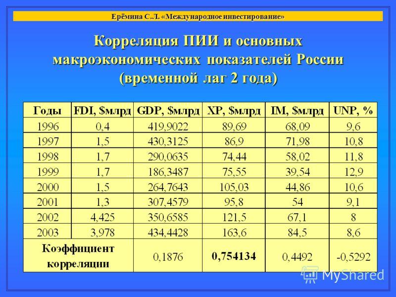 Корреляция ПИИ и основных макроэкономических показателей России (временной лаг 2 года) Ерёмина С.Л. «Международное инвестирование»