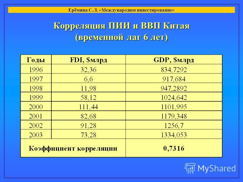 Корреляция ПИИ и ВВП Китая (временной лаг 6 лет) Ерёмина С.Л. «Международное инвестирование»