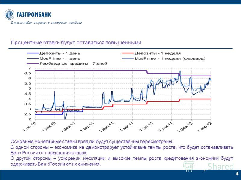 4 Процентные ставки будут оставаться повышенными Основные монетарные ставки вряд ли будут существенны пересмотрены. С одной стороны – экономика не демонстрирует устойчивые темпы роста, что будет останавливать Банк России от повышения ставок. С другой