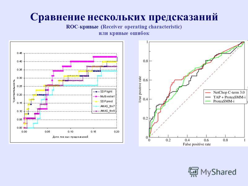 Сравнение нескольких предсказаний ROC-кривые (Receiver operating characteristic) или кривые ошибок