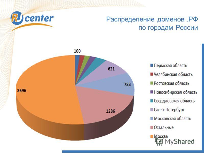 Распределение доменов.РФ по городам России