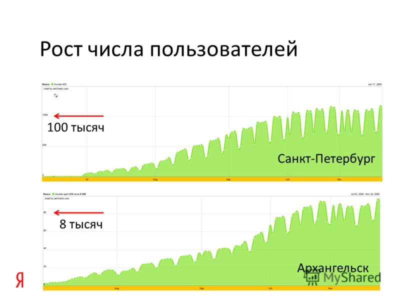 Рост числа пользователей 100 тысяч 8 тысяч Санкт-Петербург Архангельск