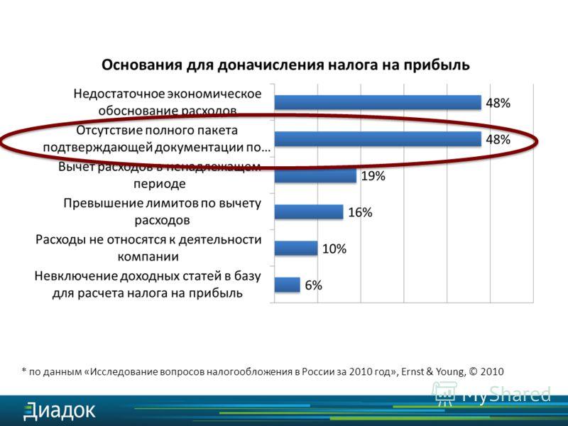 * по данным «Исследование вопросов налогообложения в России за 2010 год», Ernst & Young, © 2010