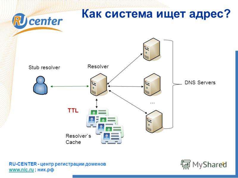 RU-CENTER - центр регистрации доменов www.nic.ru ; ник.рф www.nic.ru 3 Как система ищет адрес? … Stub resolver Resolver DNS Servers Resolver`s Cache TTL