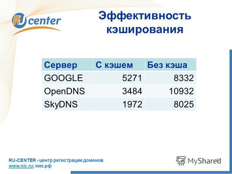 RU-CENTER - центр регистрации доменов www.nic.ru; ник.рф www.nic.ru 5 Эффективность кэширования СерверС кэшемБез кэша GOOGLE52718332 OpenDNS348410932 SkyDNS19728025