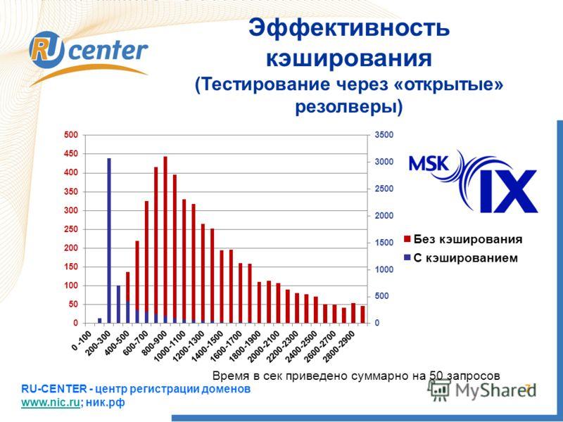RU-CENTER - центр регистрации доменов www.nic.ru; ник.рф www.nic.ru 7 Эффективность кэширования (Тестирование через «открытые» резолверы) Время в сек приведено суммарно на 50 запросов