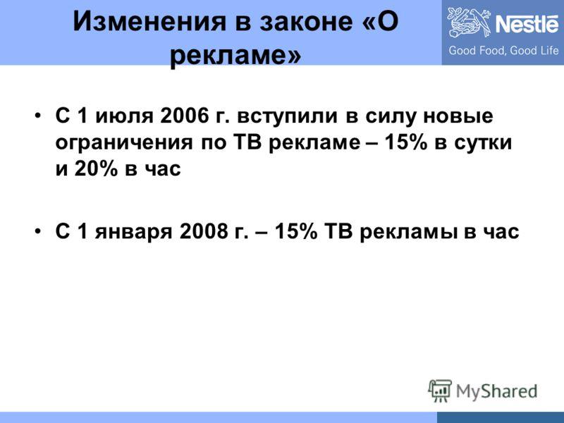 Изменения в законе «О рекламе» С 1 июля 2006 г. вступили в силу новые ограничения по ТВ рекламе – 15% в сутки и 20% в час С 1 января 2008 г. – 15% ТВ рекламы в час