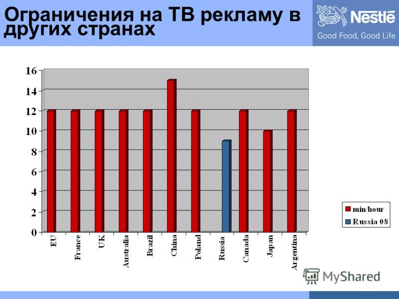Ограничения на ТВ рекламу в других странах