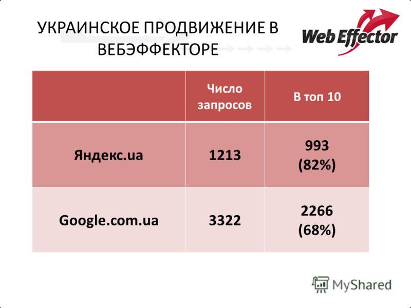 УКРАИНСКОЕ ПРОДВИЖЕНИЕ В ВЕБЭФФЕКТОРЕ Число запросов В топ 10 Яндекс.ua1213 993 (82%) Google.com.ua3322 2266 (68%)