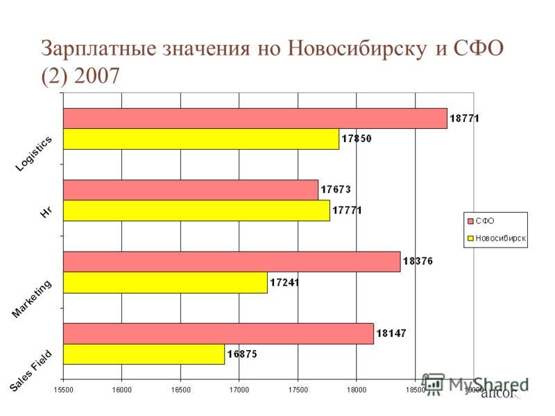 Зарплатные значения но Новосибирску и СФО (2) 2007