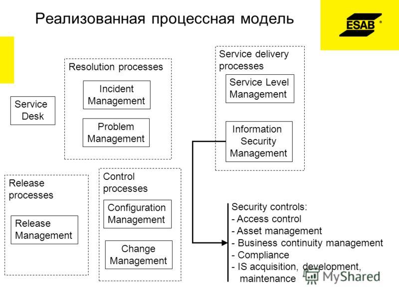 Реализованная процессная модель Service Desk Control processes Configuration Management Change Management Resolution processes Incident Management Problem Management Service delivery processes Service Level Management Information Security Management