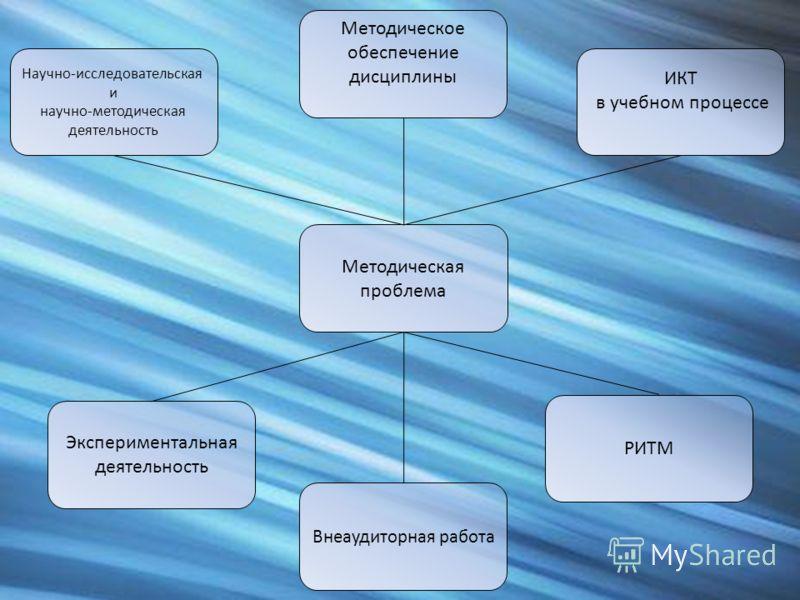Методическая проблема Внеаудиторная работа РИТМ Методическое обеспечение дисциплины ИКТ в учебном процессе Научно-исследовательская и научно-методическая деятельность Экспериментальная деятельность