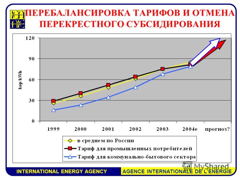 INTERNATIONAL ENERGY AGENCY AGENCE INTERNATIONALE DE LENERGIE ПЕРЕБАЛАНСИРОВКА ТАРИФОВ И ОТМЕНА ПЕРЕКРЕСТНОГО СУБСИДИРОВАНИЯ