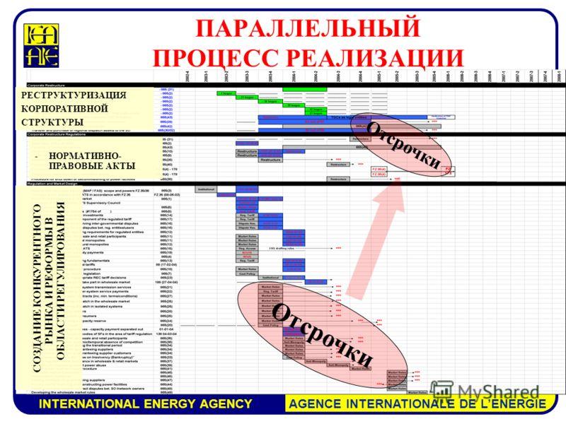 INTERNATIONAL ENERGY AGENCY AGENCE INTERNATIONALE DE LENERGIE ПАРАЛЛЕЛЬНЫЙ ПРОЦЕСС РЕАЛИЗАЦИИ РЕСТРУКТУРИЗАЦИЯ КОРПОРАТИВНОЙ СТРУКТУРЫ -НОРМАТИВНО- ПРАВОВЫЕ АКТЫ СОЗДАНИЕ КОНКУРЕНТНОГО РЫНКА И РЕФОРМЫ В ОБЛАСТИ РЕГУЛИРОВАНИЯ Отсрочки