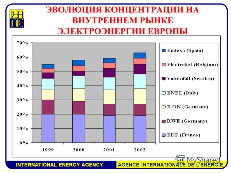 INTERNATIONAL ENERGY AGENCY AGENCE INTERNATIONALE DE LENERGIE ЭВОЛЮЦИЯ КОНЦЕНТРАЦИИ НА ВНУТРЕННЕМ РЫНКЕ ЭЛЕКТРОЭНЕРГИИ ЕВРОПЫ