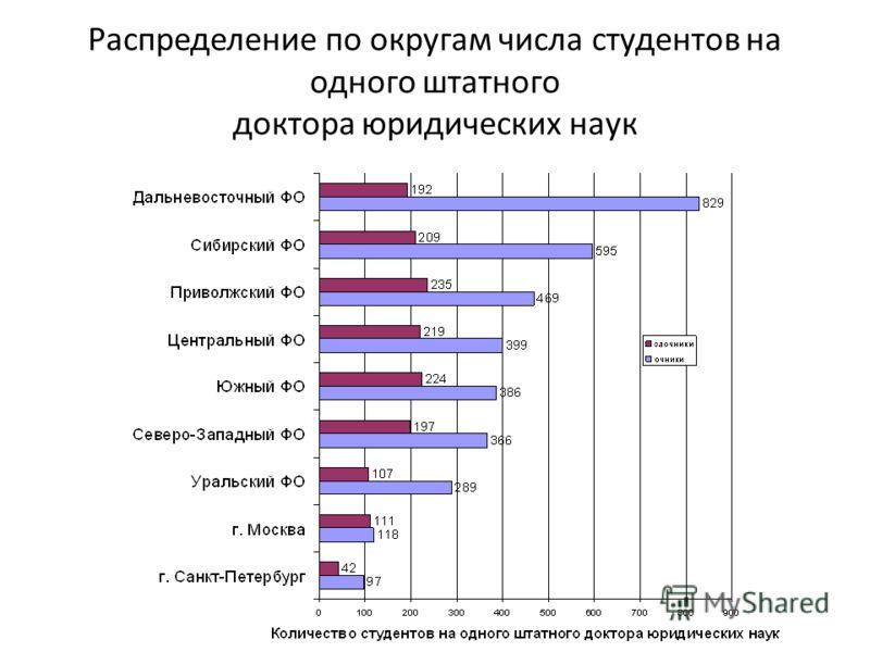 Распределение по округам числа студентов на одного штатного доктора юридических наук