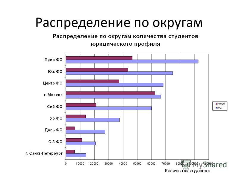 Распределение по округам