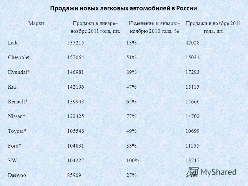Продажи новых легковых автомобилей в России Марки Продажи в январе– ноябре 2011 года, шт. Изменение к январю– ноябрю 2010 года, % Продажи в ноябре 2011 года, шт. Lada53521513%42028 Chevrolet15706451%15031 Hyundai*14698189%17283 Kia14219647%15115 Rena