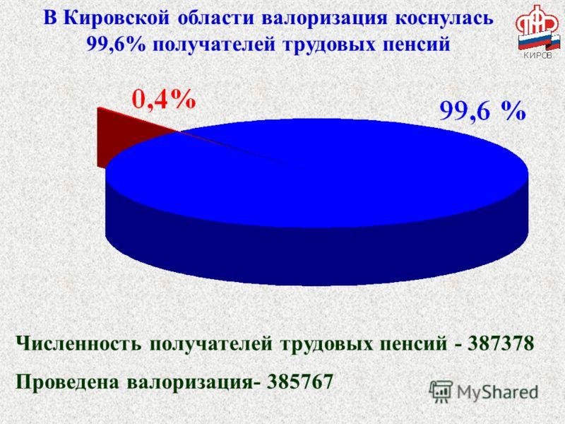 В Кировской области валоризация коснулась 99,6% получателей трудовых пенсий Численность получателей трудовых пенсий - 387378 Проведена валоризация- 385767