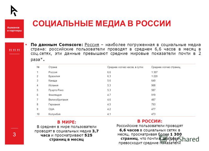 СОЦИАЛЬНЫЕ МЕДИА В РОССИИ По данным Comscore: Россия – наиболее погруженная в социальные медиа страна: российские пользователи проводят в среднем 6,6 часов в месяц в соц.сетях, эти данные превышают средние мировые показатели почти в 2 раза*. 11.11.11