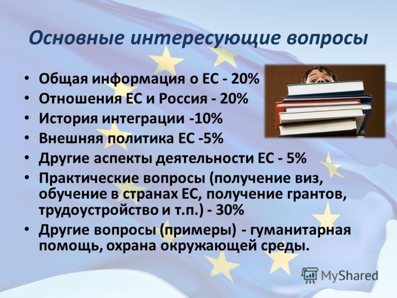 Основные интересующие вопросы Общая информация о ЕС - 20% Отношения ЕС и Россия - 20% История интеграции -10% Внешняя политика ЕС -5% Другие аспекты деятельности ЕС - 5% Практические вопросы (получение виз, обучение в странах ЕС, получение грантов, т