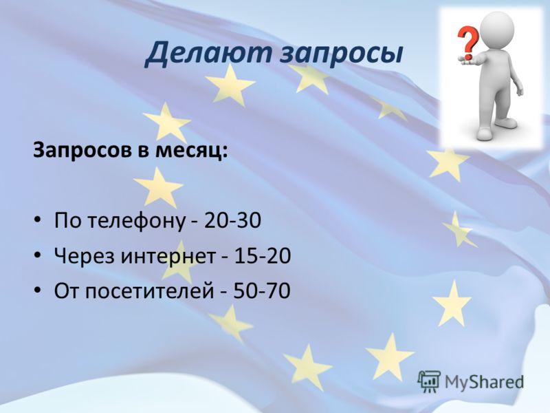 Делают запросы Запросов в месяц: По телефону - 20-30 Через интернет - 15-20 От посетителей - 50-70