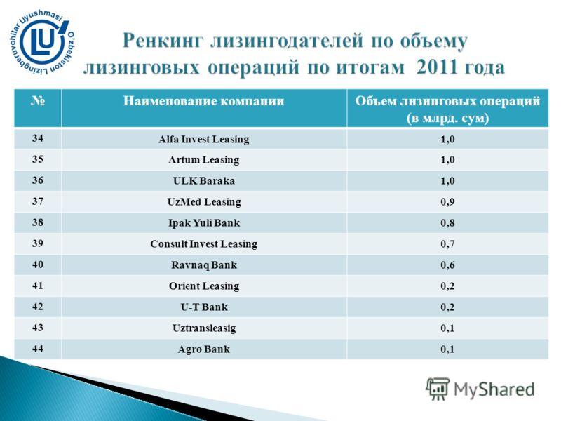 Наименование компанииОбъем лизинговых операций (в млрд. сум) 34 Alfa Invest Leasing1,0 35 Artum Leasing1,0 36 ULK Baraka1,0 37 UzMed Leasing0,9 38 Ipak Yuli Bank0,8 39 Consult Invest Leasing0,7 40 Ravnaq Bank0,6 41 Orient Leasing0,2 42 U-T Bank0,2 43