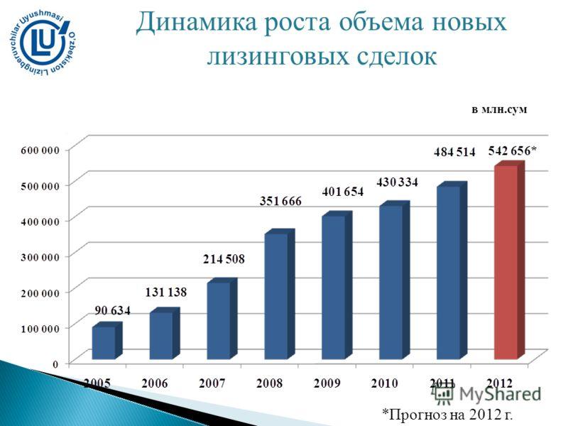 в млн.сум Динамика роста объема новых лизинговых сделок *Прогноз на 2012 г.