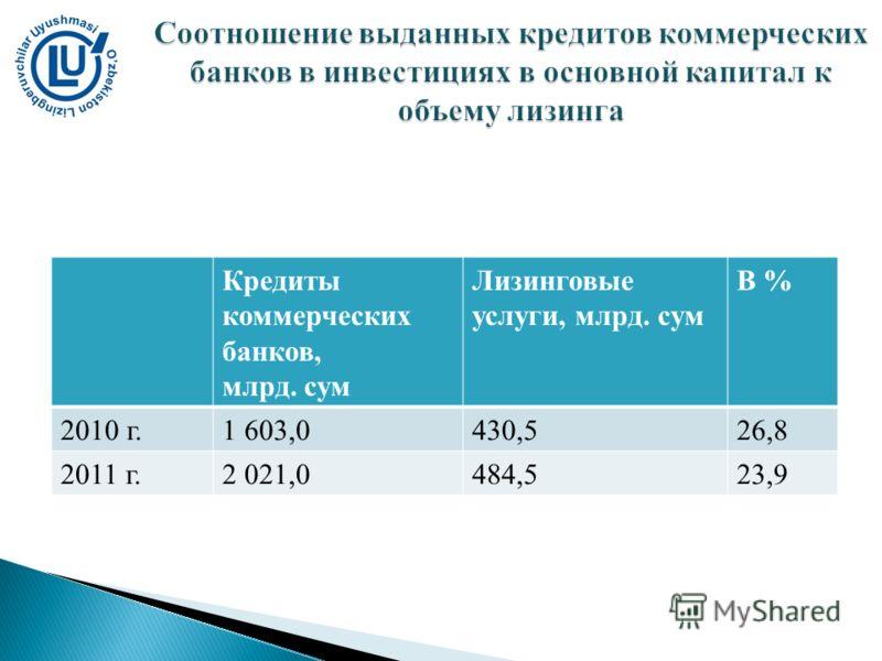 Кредиты коммерческих банков, млрд. сум Лизинговые услуги, млрд. сум В % 2010 г.1 603,0430,526,8 2011 г.2 021,0484,523,9