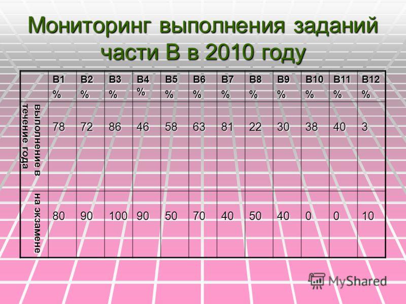 Мониторинг выполнения заданий части В в 2010 году В1%В2%В3% В4 % В5%В6%В7%В8%В9%В10%В11%В12% выполнение в течение года 78728646586381223038403 на экзамене 80901009050704050400010