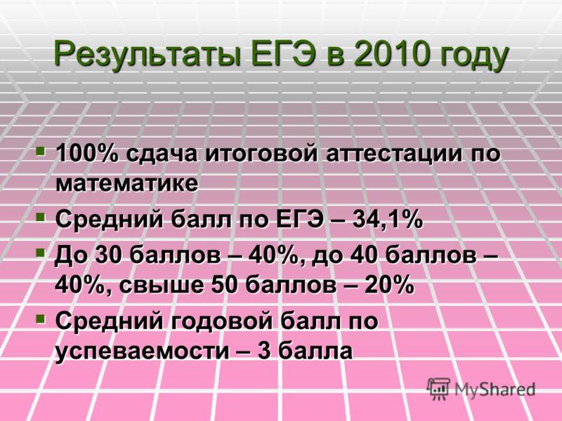 Результаты ЕГЭ в 2010 году 100% сдача итоговой аттестации по математике 100% сдача итоговой аттестации по математике Средний балл по ЕГЭ – 34,1% Средний балл по ЕГЭ – 34,1% До 30 баллов – 40%, до 40 баллов – 40%, свыше 50 баллов – 20% До 30 баллов –