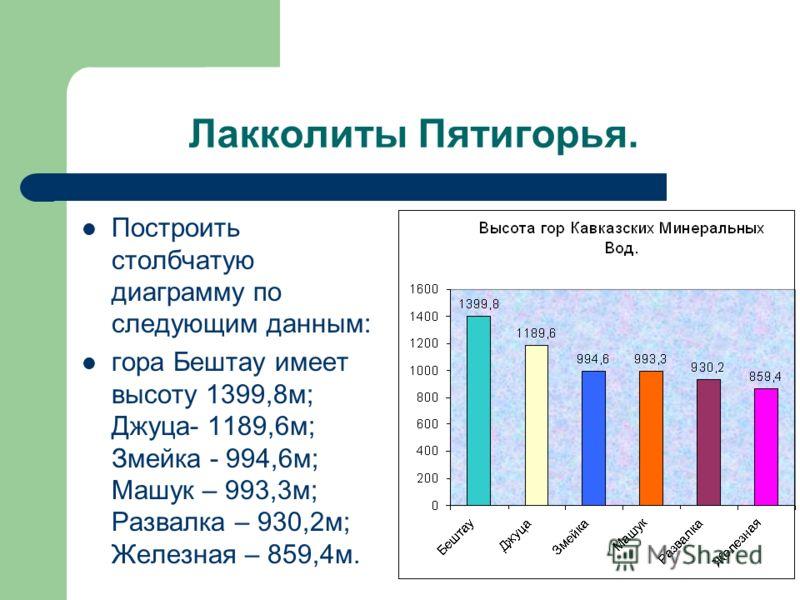 Лакколиты Пятигорья. Построить столбчатую диаграмму по следующим данным: гора Бештау имеет высоту 1399,8м; Джуца- 1189,6м; Змейка - 994,6м; Машук – 993,3м; Развалка – 930,2м; Железная – 859,4м.