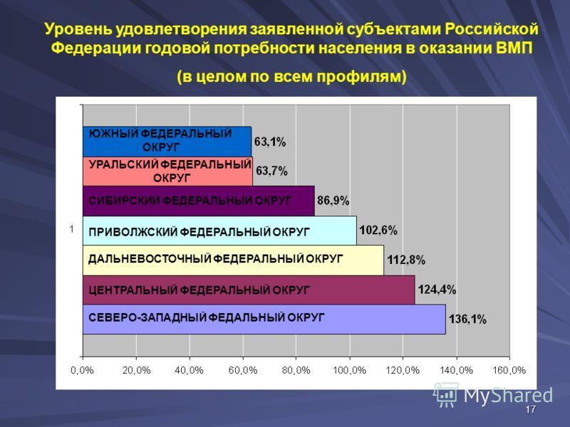 17 Уровень удовлетворения заявленной субъектами Российской Федерации годовой потребности населения в оказании ВМП (в целом по всем профилям) CЕВЕРО-ЗАПАДHЫЙ ФЕДАЛЬНЫЙ ОКРУГ ЦЕHТРАЛЬHЫЙ ФЕДЕРАЛЬНЫЙ ОКРУГ ДАЛЬHЕВОСТОЧHЫЙ ФЕДЕРАЛЬНЫЙ ОКРУГ ПРИВОЛЖСКИЙ Ф
