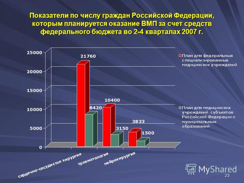 23 Показатели по числу граждан Российской Федерации, которым планируется оказание ВМП за счет средств федерального бюджета во 2-4 кварталах 2007 г.