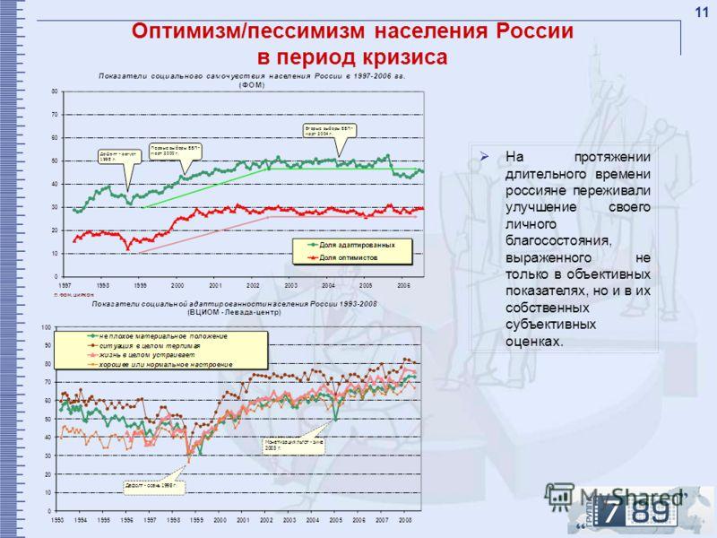 11 Оптимизм/пессимизм населения России в период кризиса На протяжении длительного времени россияне переживали улучшение своего личного благосостояния, выраженного не только в объективных показателях, но и в их собственных субъективных оценках.