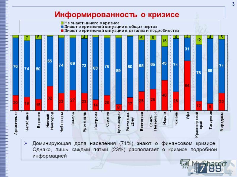 3 Информированность о кризисе Доминирующая доля населения (71%) знают о финансовом кризисе. Однако, лишь каждый пятый (23%) располагает о кризисе подробной информацией