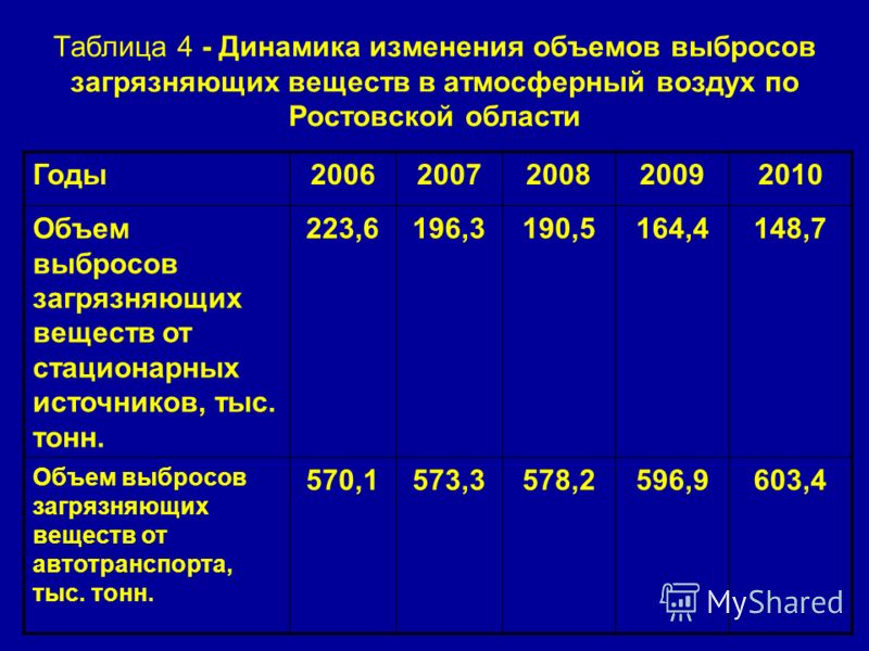 Таблица 4 - Динамика изменения объемов выбросов загрязняющих веществ в атмосферный воздух по Ростовской области Годы20062007200820092010 Объем выбросов загрязняющих веществ от стационарных источников, тыс. тонн. 223,6196,3190,5164,4148,7 Объем выброс