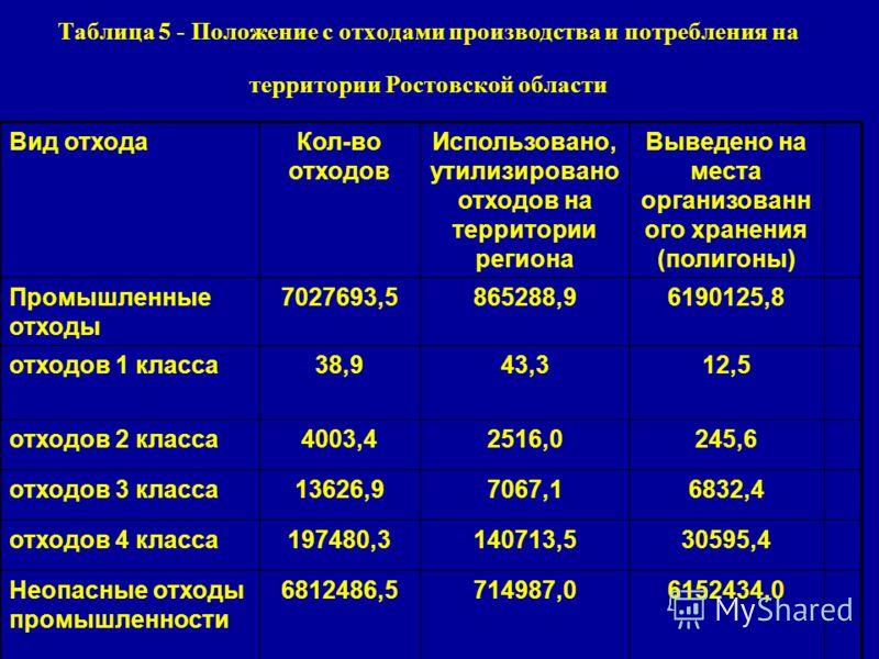 Таблица 5 - Положение с отходами производства и потребления на территории Ростовской области Вид отходаКол-во отходов Использовано, утилизировано отходов на территории региона Выведено на места организованн ого хранения (полигоны) Промышленные отходы