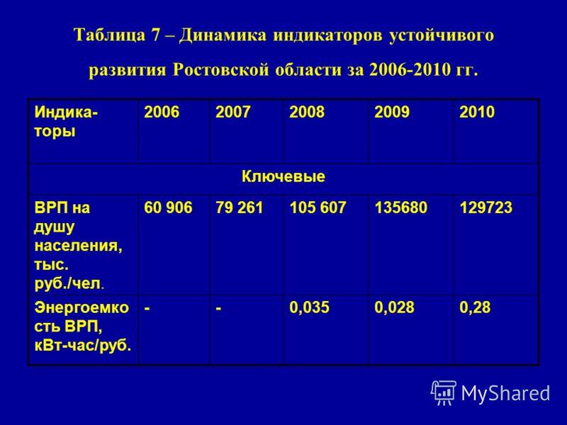 Таблица 7 – Динамика индикаторов устойчивого развития Ростовской области за 2006-2010 гг. Индика- торы 20062007200820092010 Ключевые ВРП на душу населения, тыс. руб./чел. 60 90679 261105 607135680129723 Энергоемко сть ВРП, кВт-час/руб. --0,0350,0280,