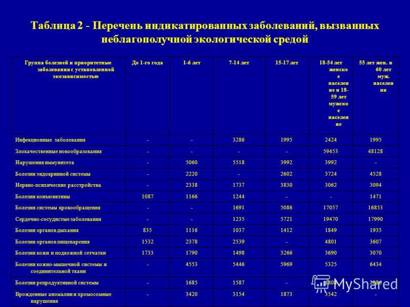 Таблица 2 - Перечень индикатированных заболеваний, вызванных неблагополучной экологической средой Группа болезней и приоритетные заболевания с установленной экозависимостью До 1-го года1-6 лет7-14 лет15-17 лет18-54 лет женско е населен ие и 18- 59 ле