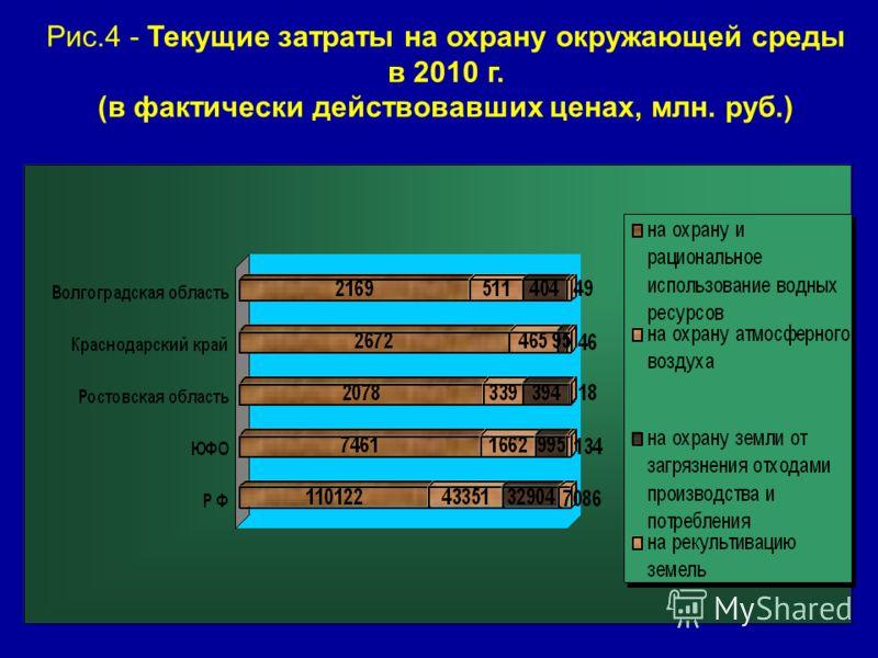 Рис.4 - Текущие затраты на охрану окружающей среды в 2010 г. (в фактически действовавших ценах, млн. руб.)
