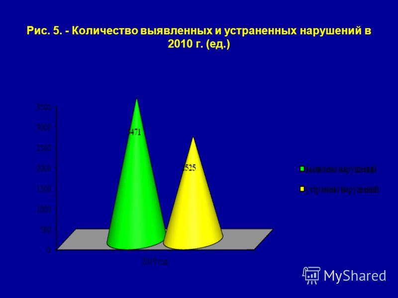 Рис. 5. - Количество выявленных и устраненных нарушений в 2010 г. (ед.)