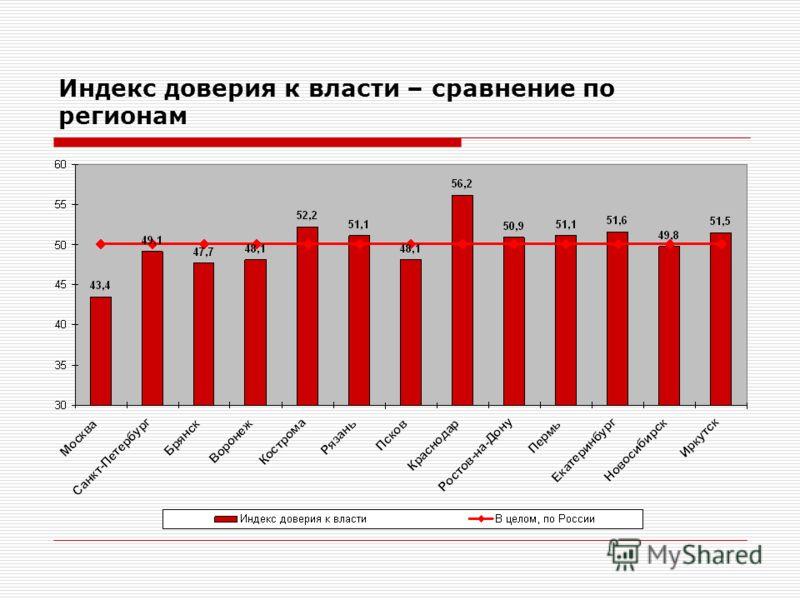 Индекс доверия к власти – сравнение по регионам