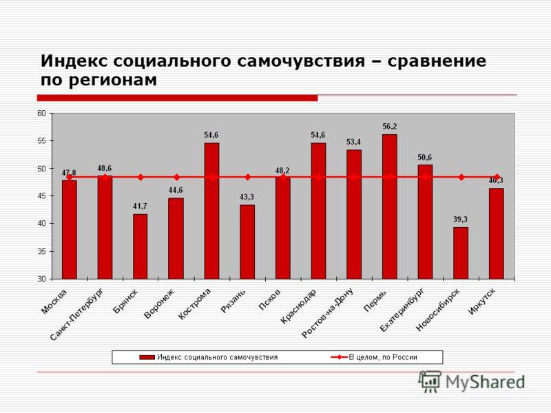 Индекс социального самочувствия – сравнение по регионам
