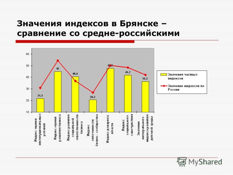 Значения индексов в Брянске – сравнение со средне-российскими