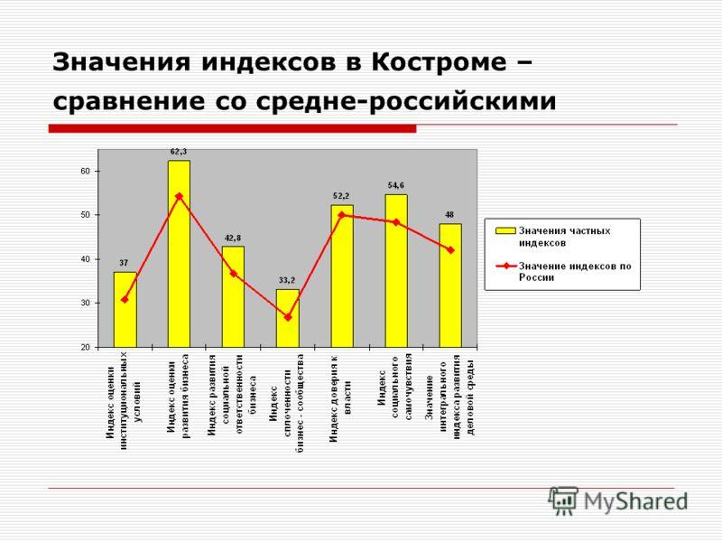 Значения индексов в Костроме – сравнение со средне-российскими